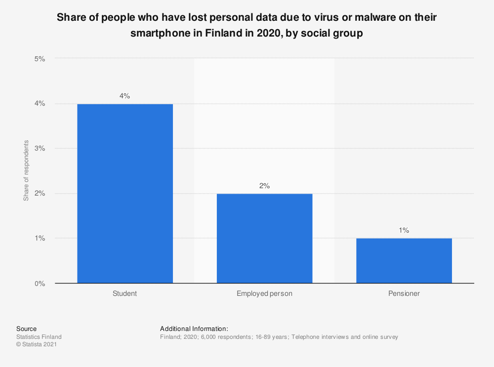 Statistic: Share of people who have lost data due to virus or malware on their smartphone in Finland in 2018, by social group | Statista