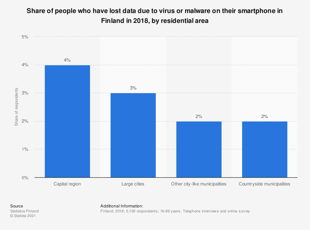 Statistic: Share of people who have lost data due to virus or malware on their smartphone in Finland in 2018, by residential area | Statista