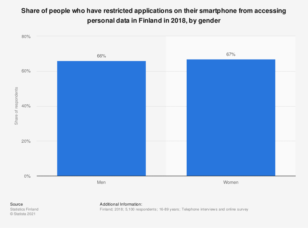Statistic: Share of people who have restricted applications on their smartphone from accessing personal data in Finland in 2018, by gender | Statista