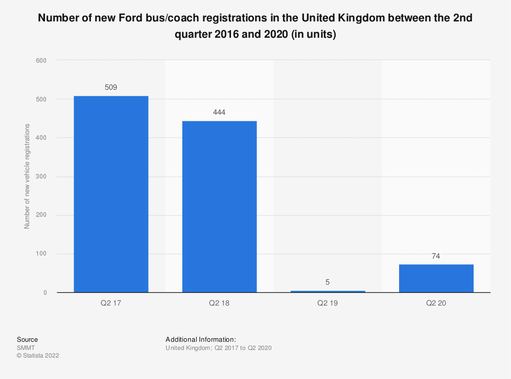 Statistic: Number of new Ford bus/coach registrations in the United Kingdom (UK) from the third quarter 2016 to fourth quarter 2018 (in units) | Statista