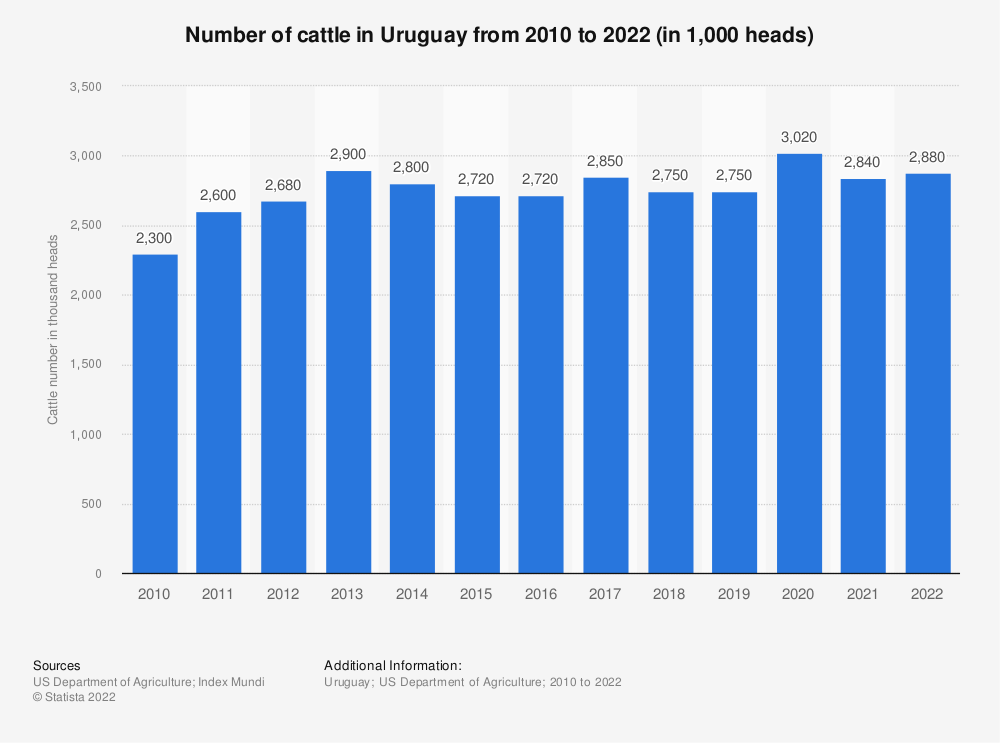 Statistic: Production of cattle in Uruguay from 2010 to 2019 (in 1,000 heads) | Statista