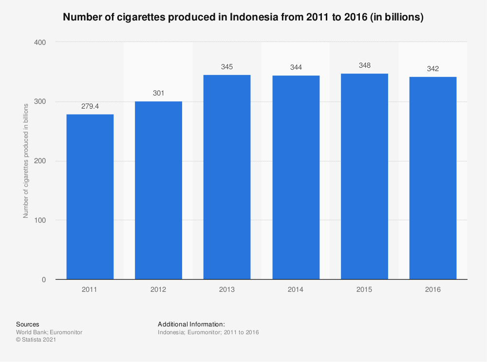 Statistic: Number of cigarettes produced in Indonesia from 2011 to 2016 (in billions) | Statista