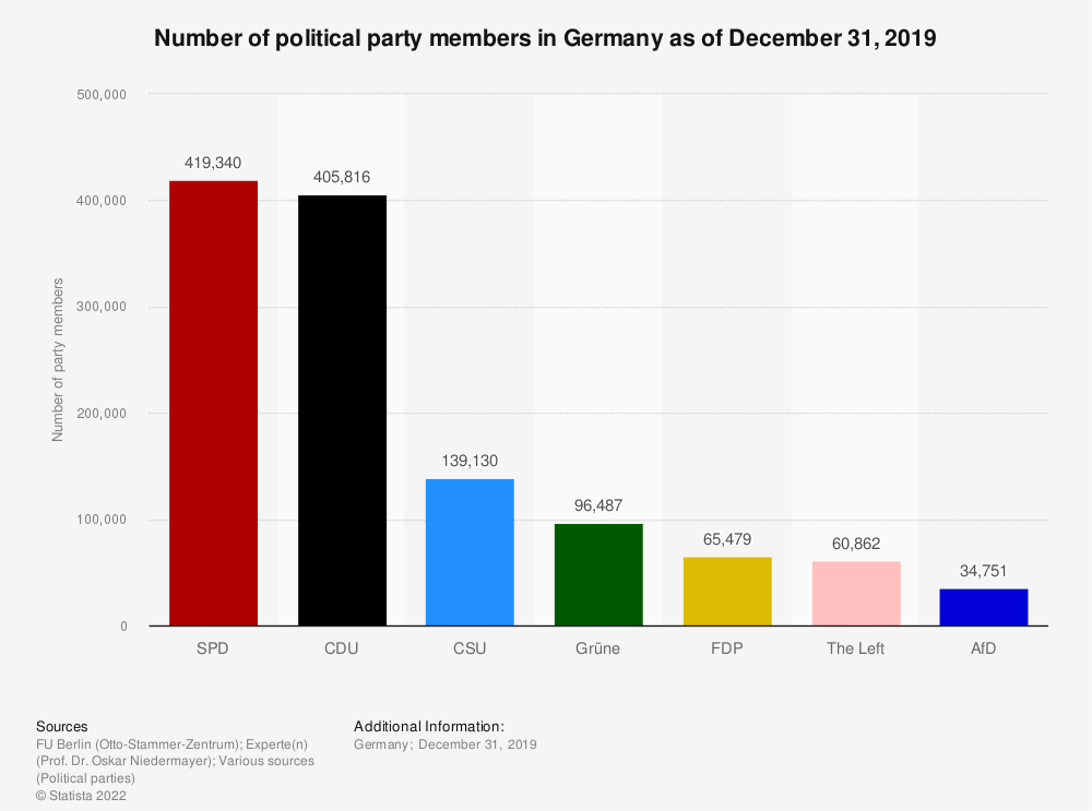Statistic: Number of political party members in Germany as of December 31, 2018 | Statista