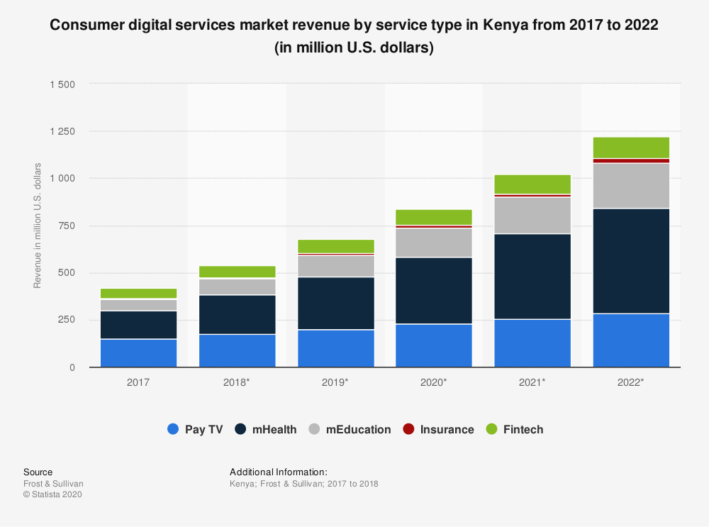 Statistic: Consumer digital services market revenue by service type in Kenya from 2017 to 2022 (in million U.S. dollars)   Statista