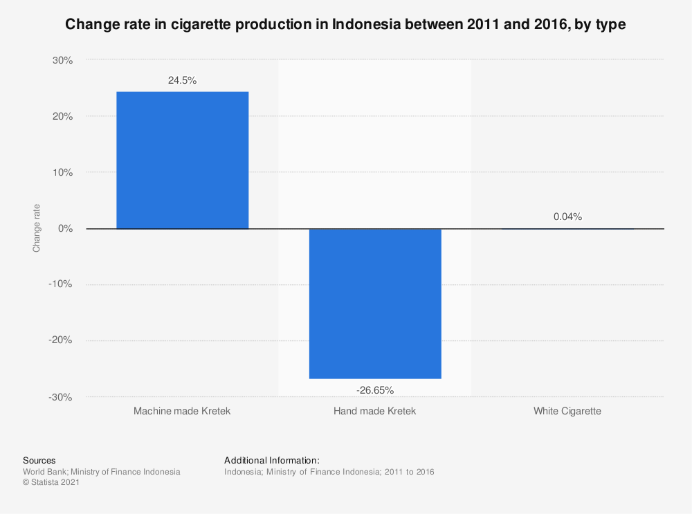 Statistic: Change rate in cigarette production in Indonesia between 2011 and 2016, by type | Statista