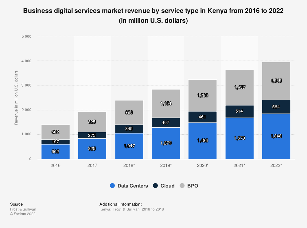Statistic: Business digital services market revenue by service type in Kenya from 2016 to 2022 (in million U.S. dollars) | Statista