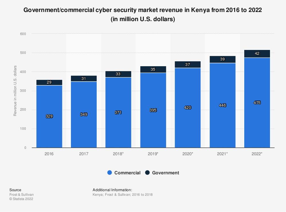 Statistic: Government/commercial cyber security market revenue in Kenya from 2016 to 2022 (in million U.S. dollars) | Statista