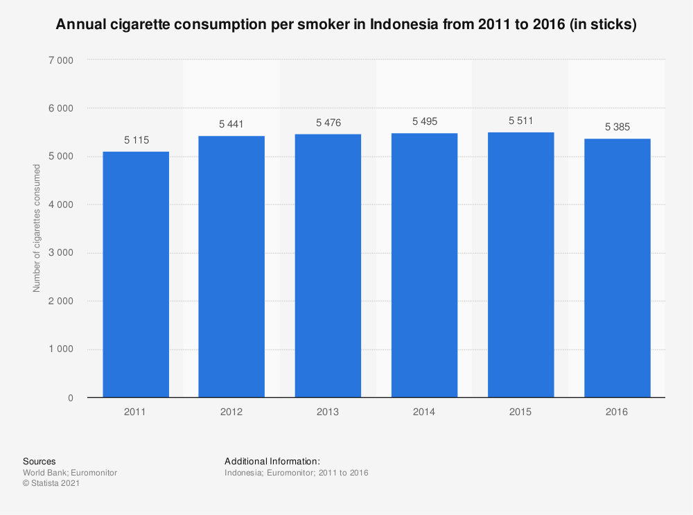 Statistic: Annual cigarette consumption per smoker in Indonesia from 2011 to 2016 (in sticks) | Statista