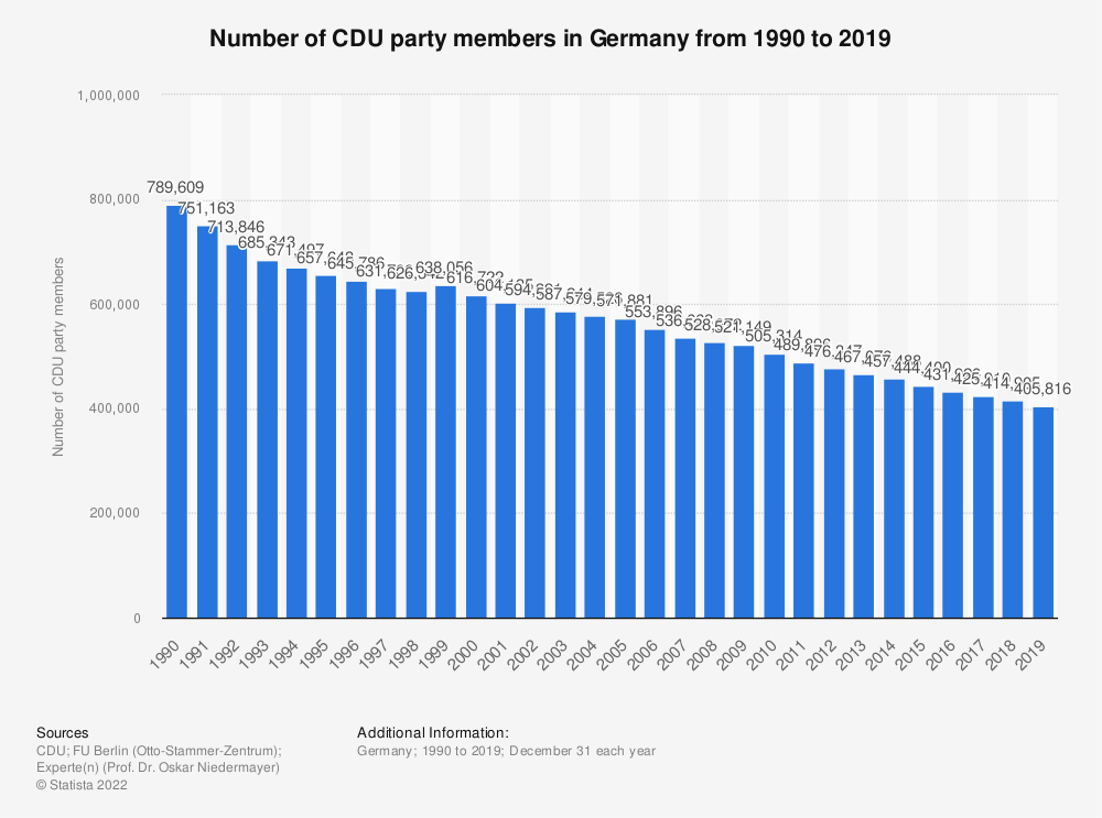 Statistic: Number of CDU party members in Germany from 1990 to 2018 | Statista