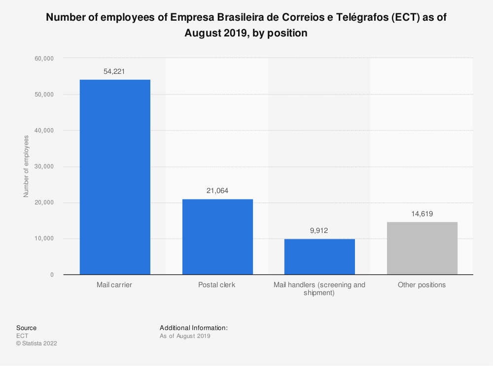 Statistic: Number of employees of Empresa Brasileira de Correios e Telégrafos (ECT) as of July 2018, by position | Statista
