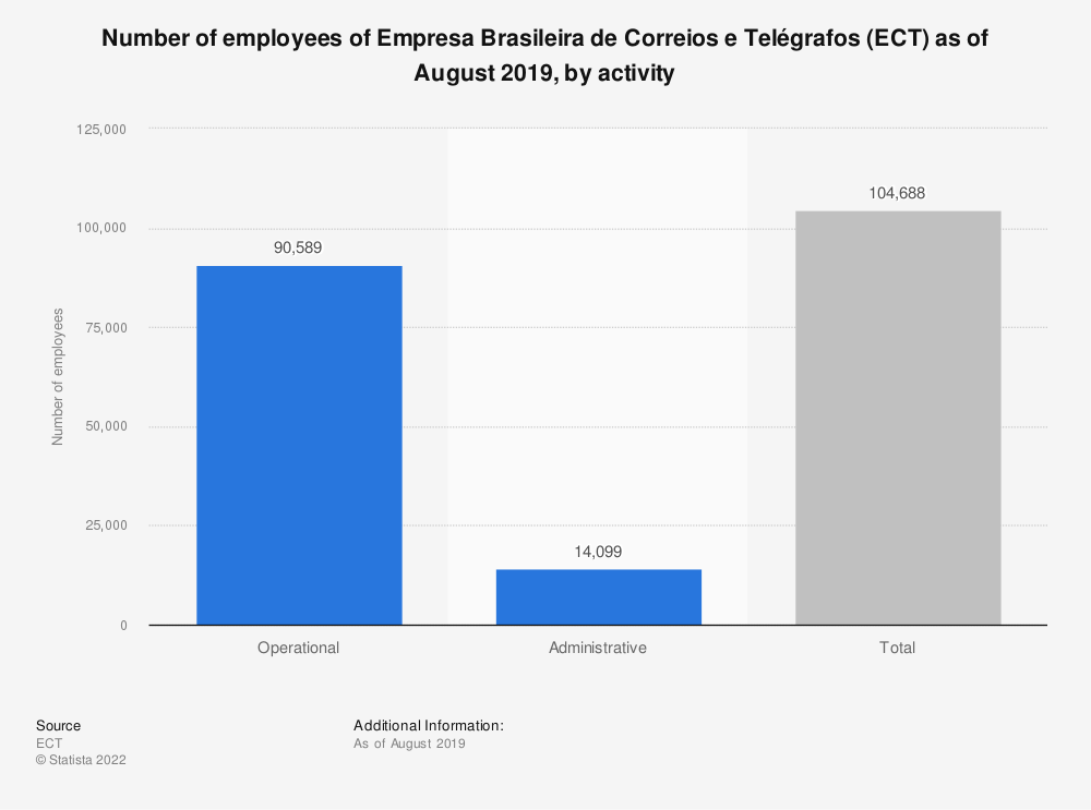 Statistic: Number of employees of Empresa Brasileira de Correios e Telégrafos (ECT) as of August 2019, by activity | Statista