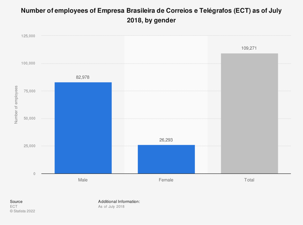 Statistic: Number of employees of Empresa Brasileira de Correios e Telégrafos (ECT) as of July 2018, by gender | Statista