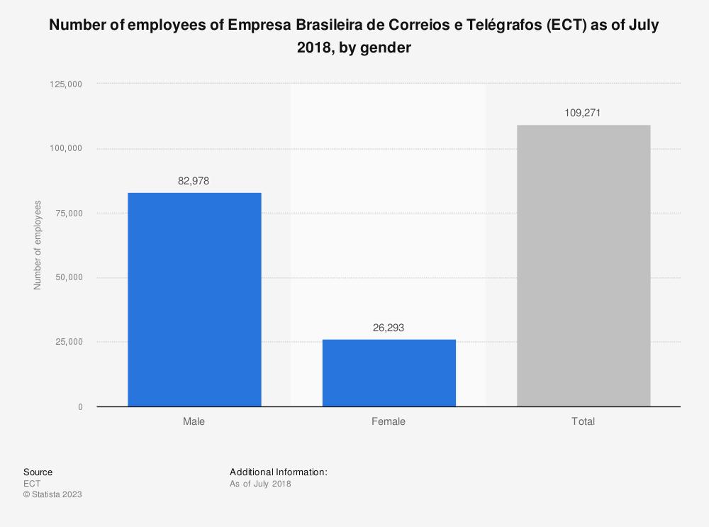 Statistic: Number of employees of Empresa Brasileira de Correios e Telégrafos (ECT) as of July 2018, by gender | Statista