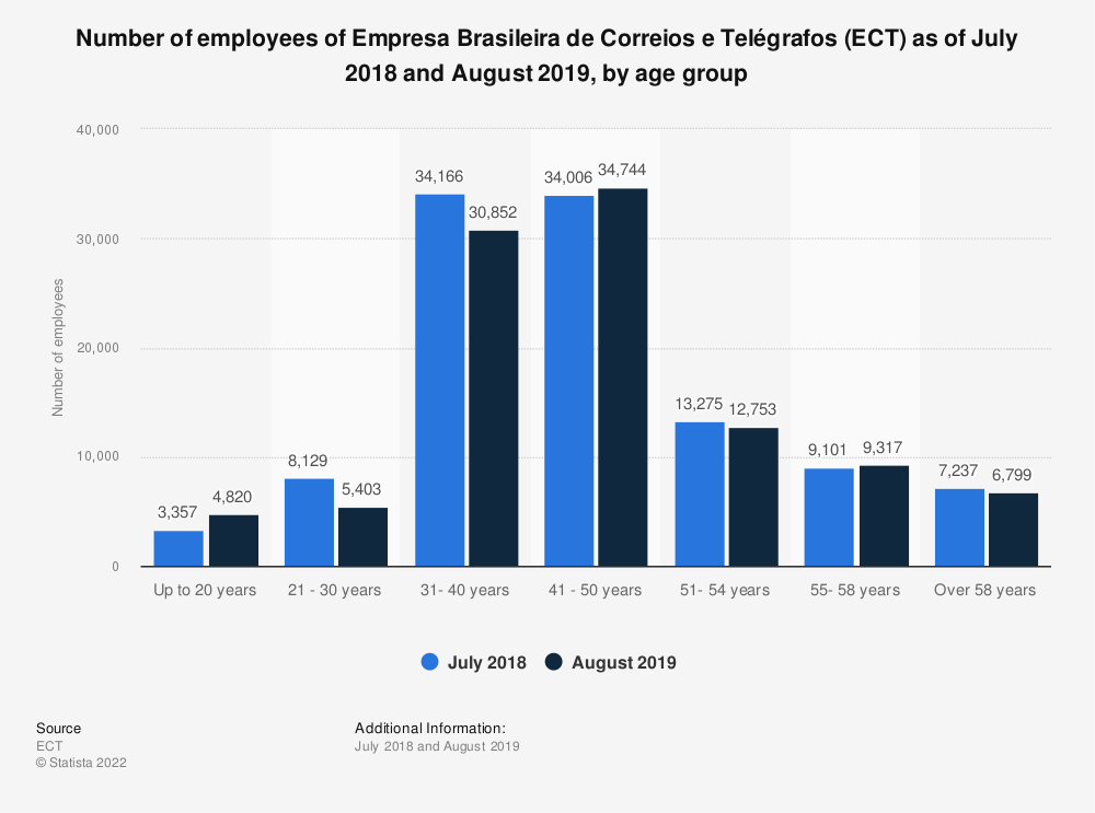 Statistic: Number of employees of Empresa Brasileira de Correios e Telégrafos (ECT) as of July 2018 and August 2019, by age group | Statista