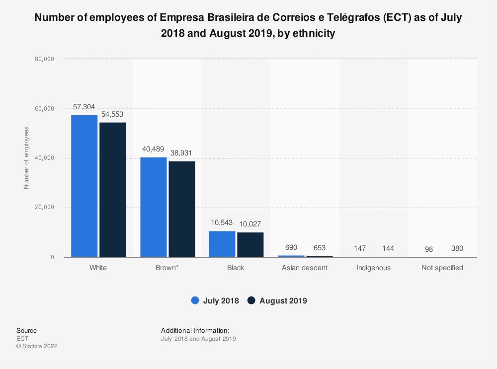 Statistic: Number of employees of Empresa Brasileira de Correios e Telégrafos (ECT) as of July 2018 and August 2019, by ethnicity | Statista