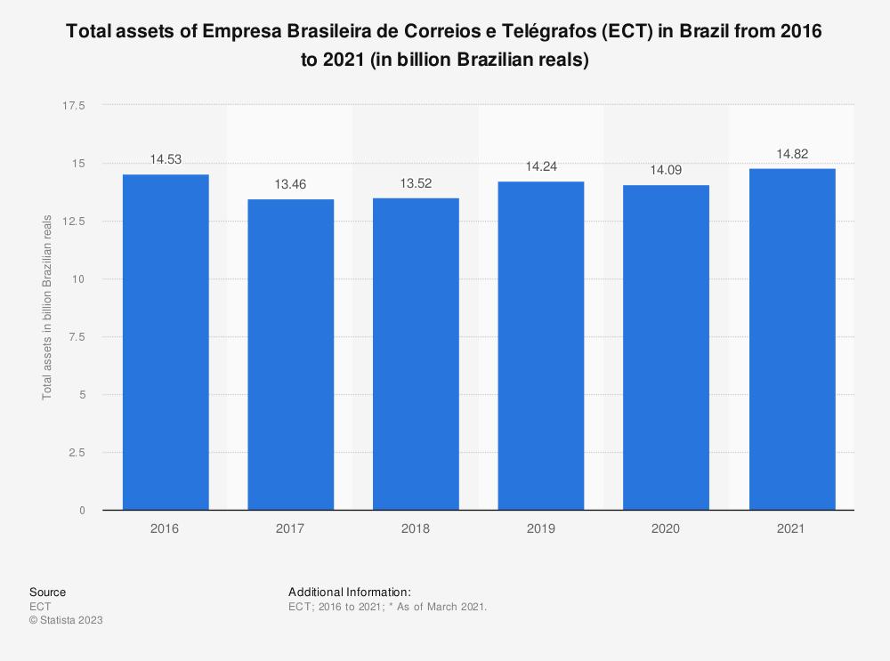 Statistic: Total assets of Empresa Brasileira de Correios e Telégrafos (ECT) in Brazil from 2016 to 2018 (in billion Brazilian reals) | Statista