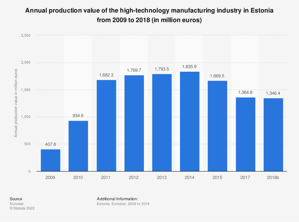 Statistic: Annual production value of the high-technology manufacturing industry in Estonia from 2009 to 2015 (in million euros) | Statista