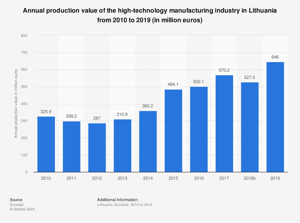 Statistic: Annual production value of the high-technology manufacturing industry in Lithuania from 2010 to 2016 (in million euros) | Statista