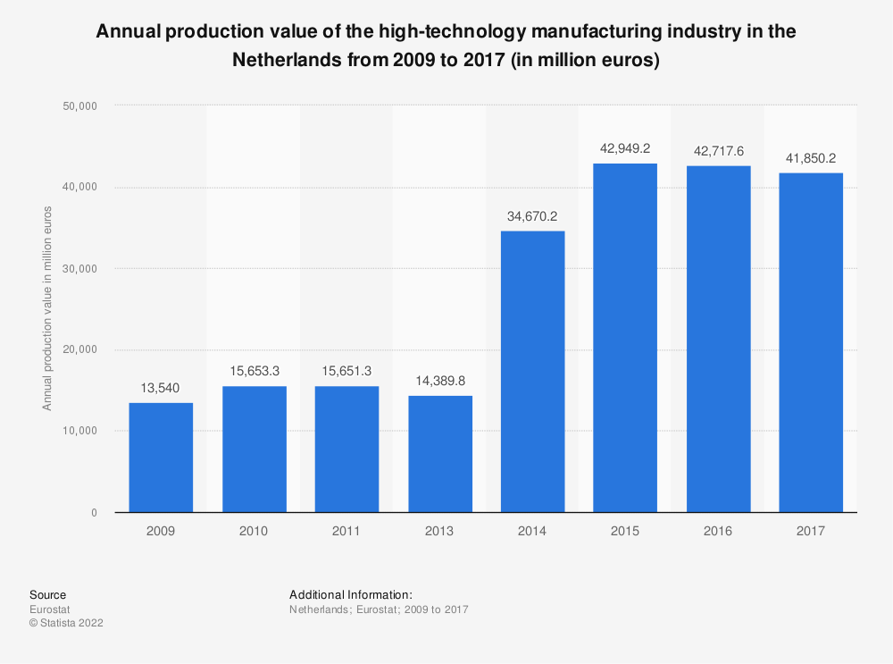Statistic: Annual production value of the high-technology manufacturing industry in the Netherlands from 2009 to 2016 (in million euros) | Statista
