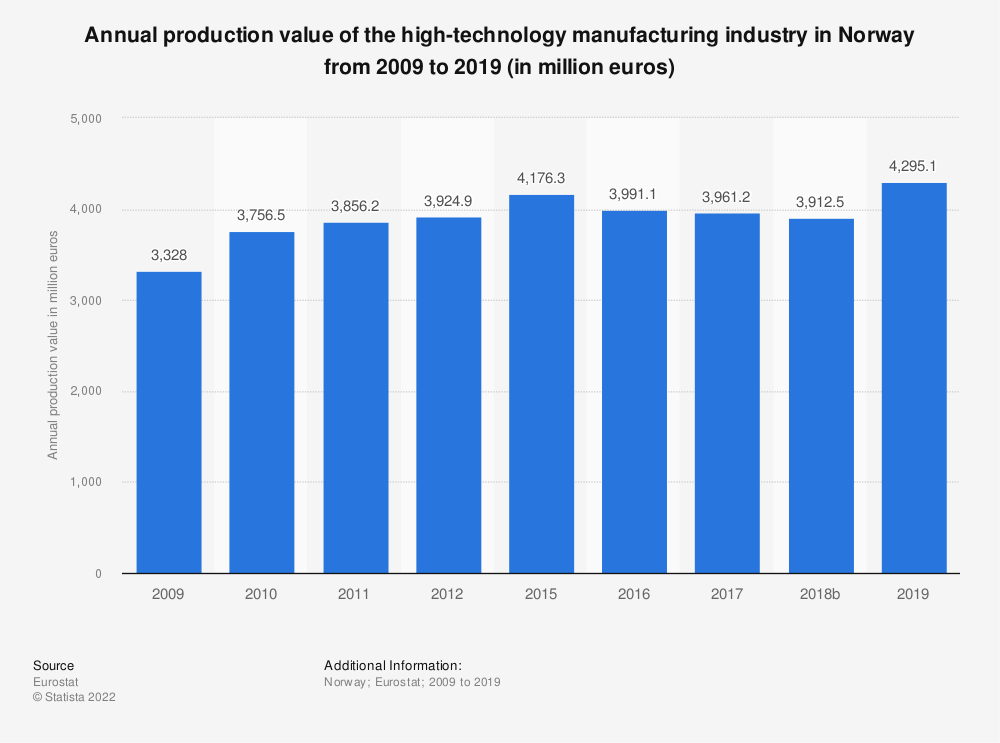 Statistic: Annual production value of the high-technology manufacturing industry in Norway from 2009 to 2016 (in million euros) | Statista
