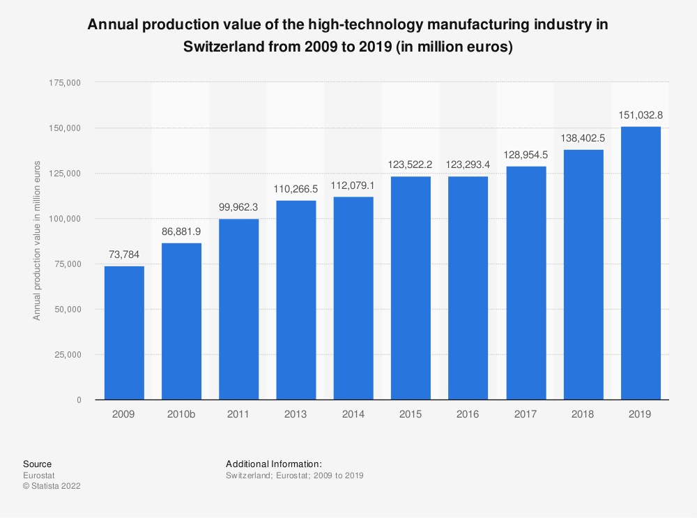 Statistic: Annual production value of the high-technology manufacturing industry in Switzerland from 2009 to 2016 (in million euros) | Statista