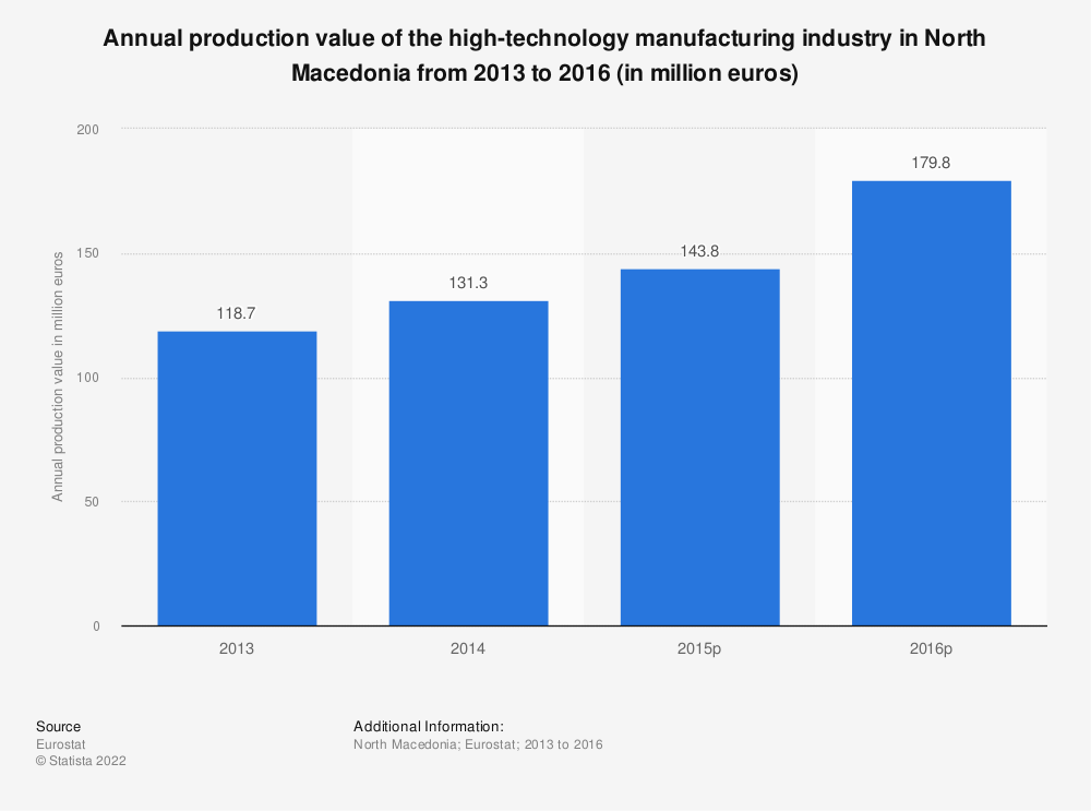 Statistic: Annual production value of the high-technology manufacturing industry in North Macedonia from 2013 to 2015 (in million euros) | Statista