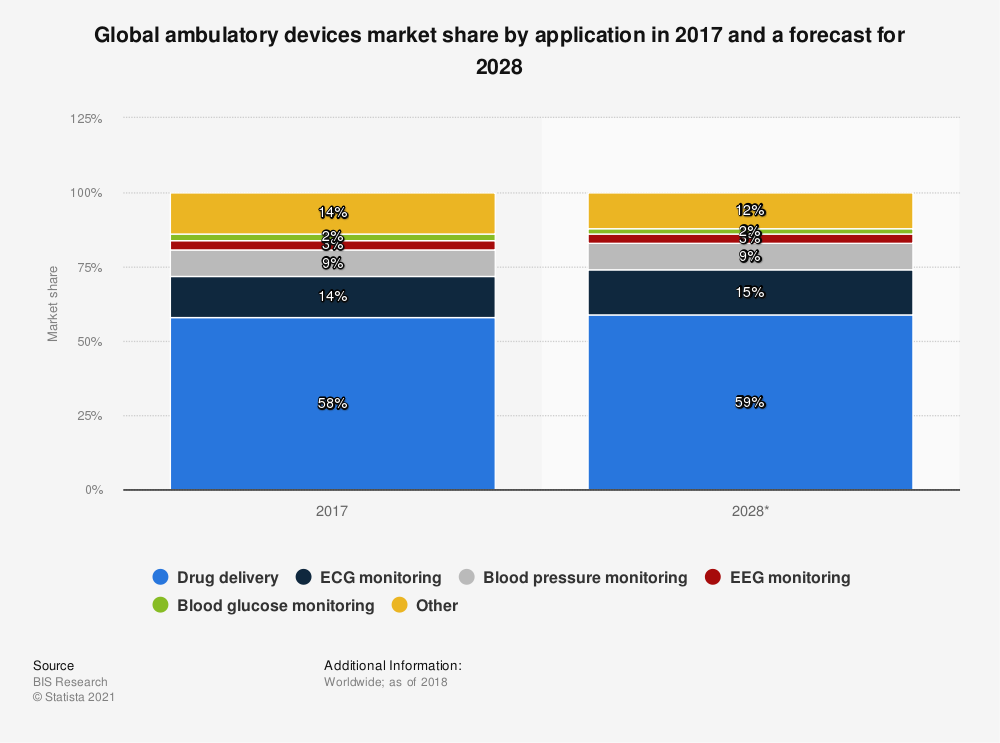 Statistic: Global ambulatory devices market share by application in 2017 and a forecast for 2028 | Statista