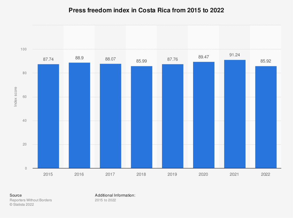 Statistic: Press freedom index in Costa Rica from 2015 to 2019 | Statista