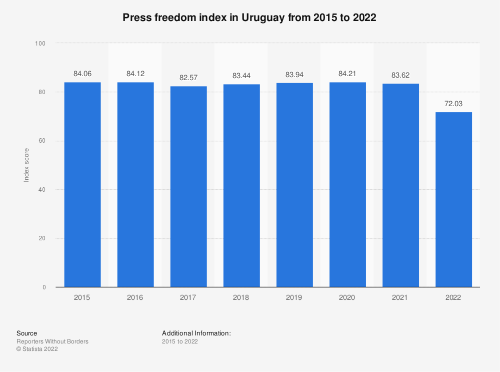 Statistic: Press freedom index in Uruguay from 2015 to 2019 | Statista