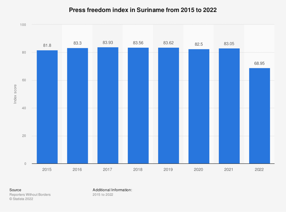 Statistic: Press freedom index in Suriname from 2015 to 2019 | Statista