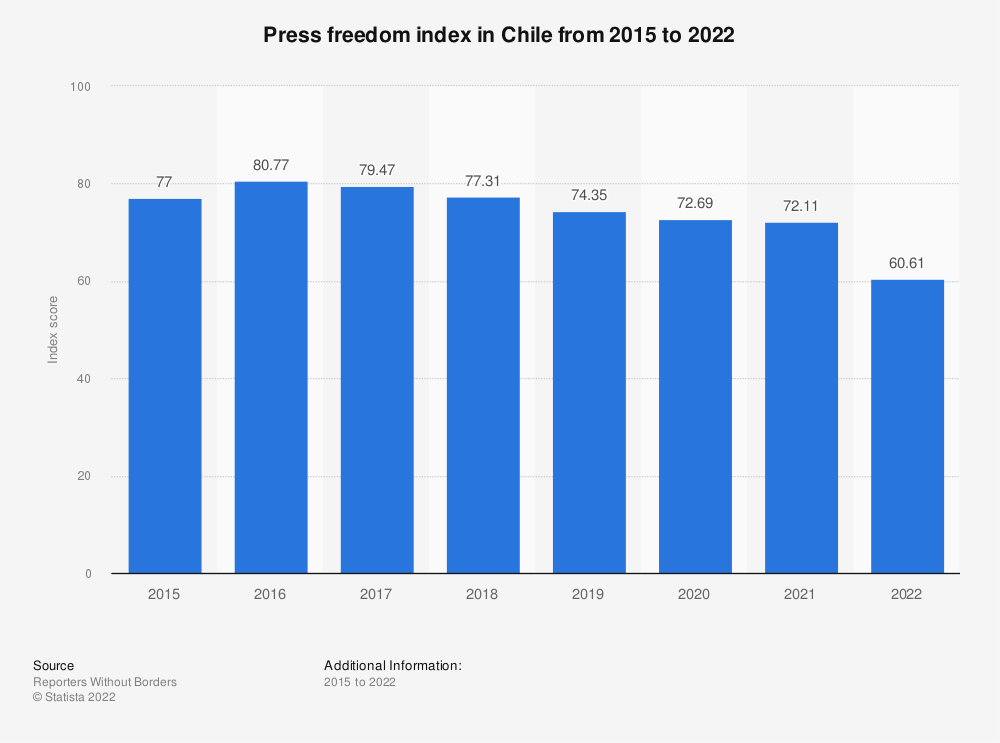 Statistic: Press freedom index in Chile from 2015 to 2019 | Statista