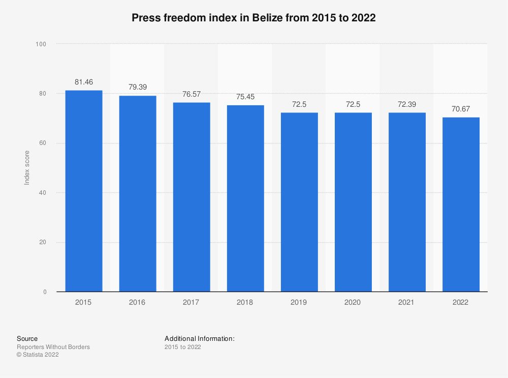 Statistic: Press freedom index in Belize from 2015 to 2019 | Statista