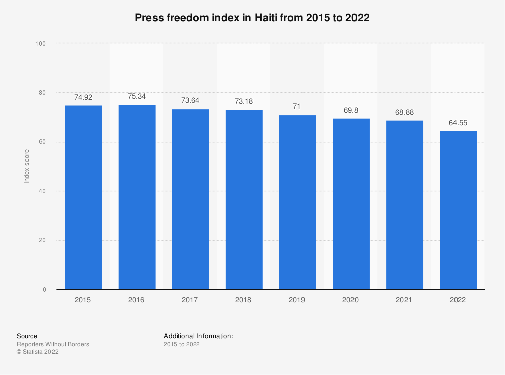 Statistic: Press freedom index in Haiti from 2015 to 2021 | Statista