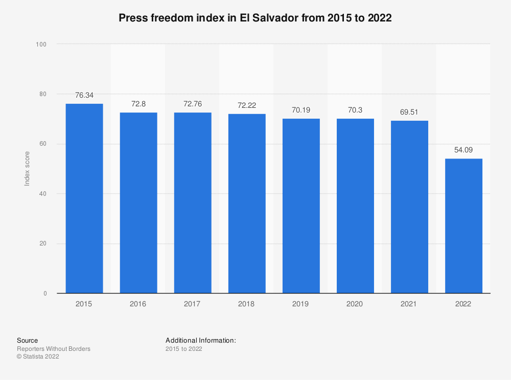 Statistic: Press freedom index in El Salvador from 2015 to 2021   Statista