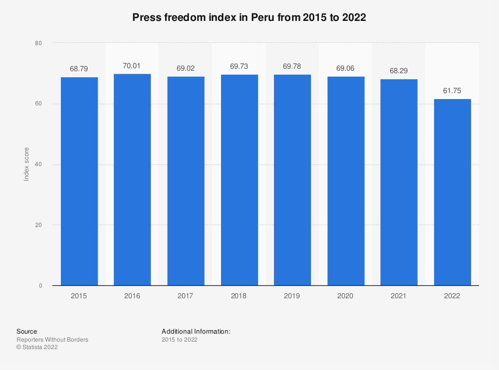 Statistic: Press freedom index in Peru from 2015 to 2019 | Statista