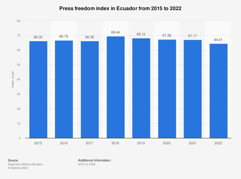 Statistic: Press freedom index in Ecuador from 2015 to 2019 | Statista