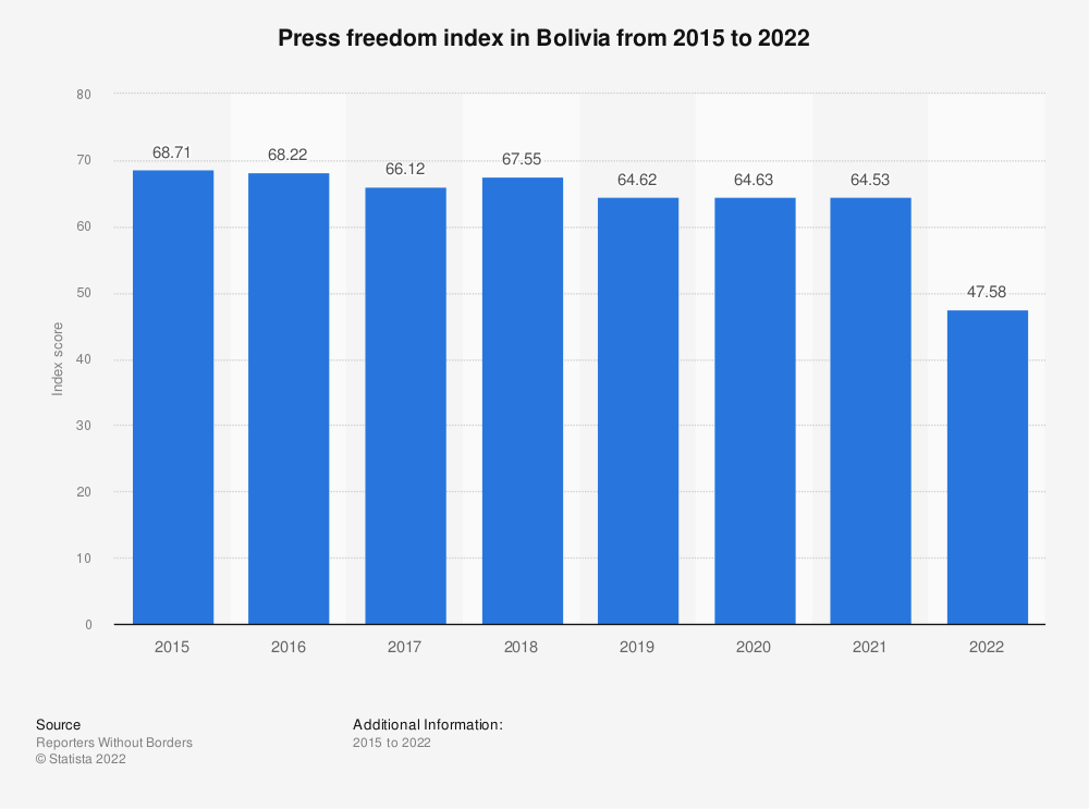 Statistic: Press freedom index in Bolivia from 2015 to 2019 | Statista