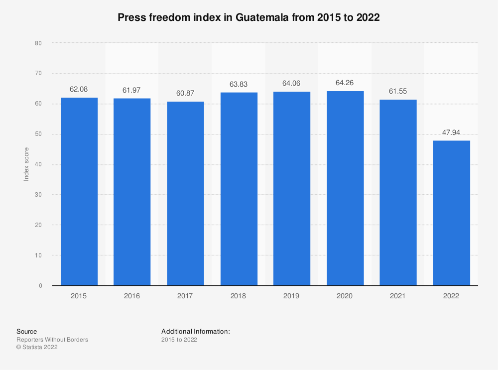 Statistic: Press freedom index in Guatemala from 2015 to 2021 | Statista