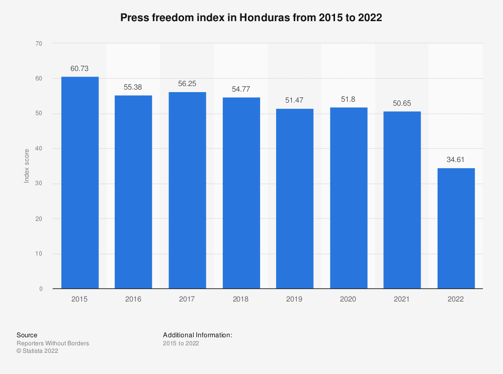 Statistic: Press freedom index in Honduras from 2015 to 2019   Statista