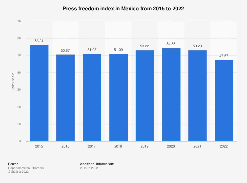 Statistic: Press freedom index in Mexico from 2015 to 2019 | Statista