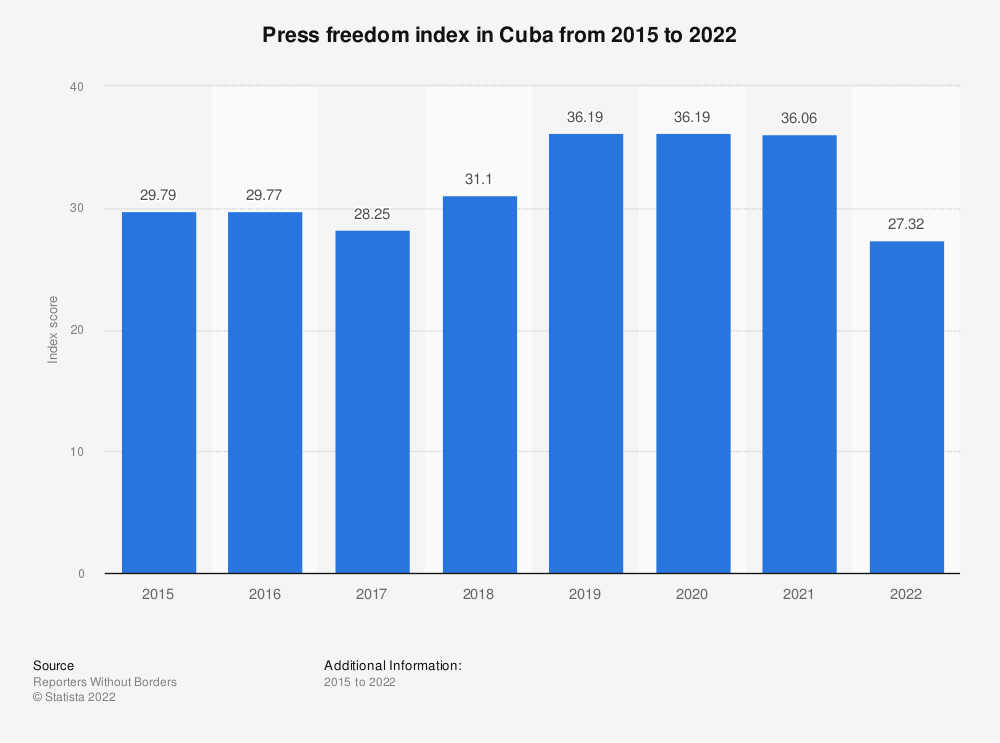 Statistic: Press freedom index in Cuba from 2015 to 2019 | Statista