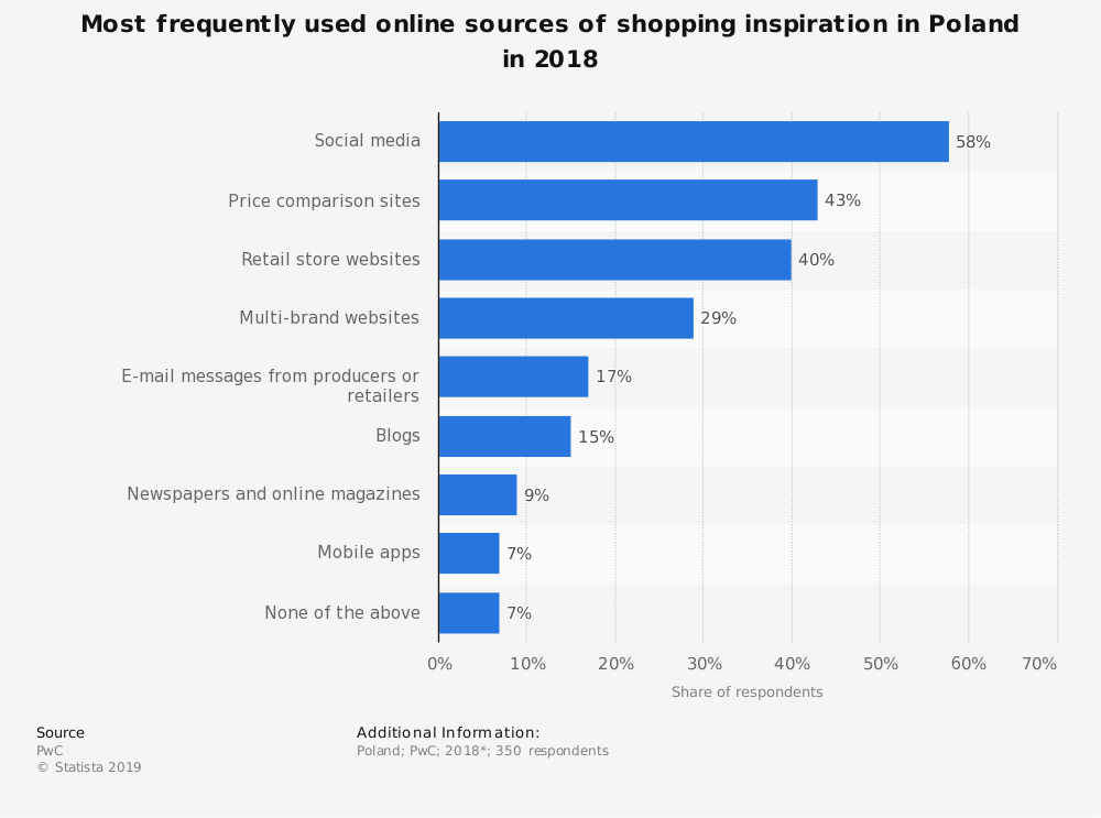 Statistic: Most frequently used online sources of shopping inspiration in Poland in 2018 | Statista
