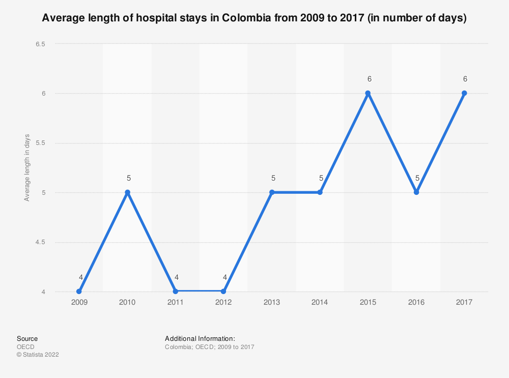 Statistic: Average length of hospital stays in Colombia from 2009 to 2016 (in number of days) | Statista