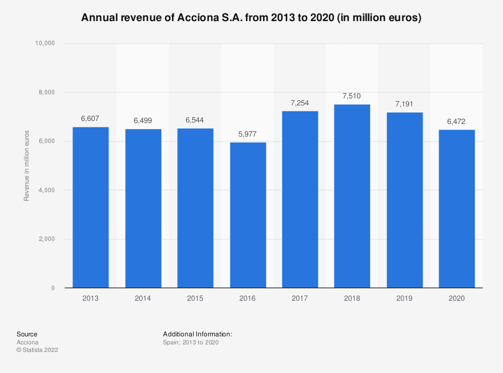 Statistic: Annual revenue of Spain based company Acciona S.A. from 2013 to 2017 (in million euros) | Statista