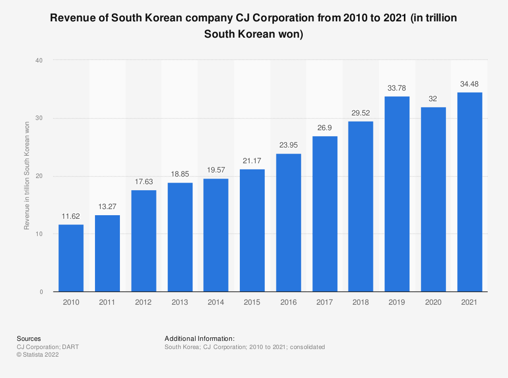 Statistic: Revenue of South Korean company CJ Corporation from 2010 to 2019 (in trillion South Korean won) | Statista
