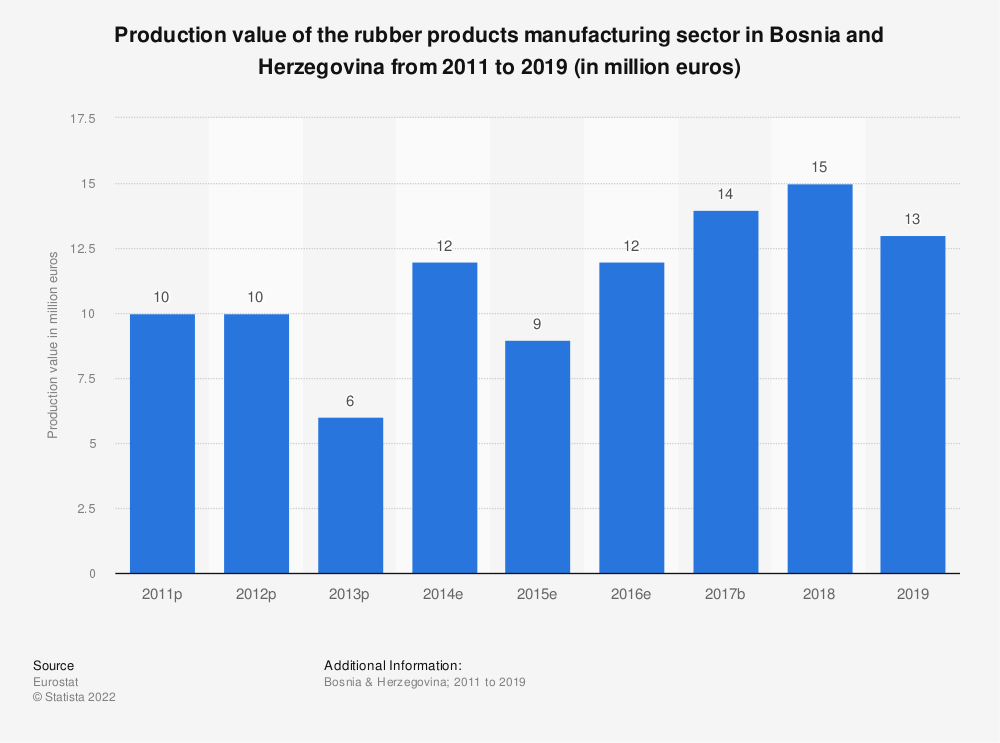 Statistic: Production value of the rubber products manufacturing sector in Bosnia and Herzegovina from 2011 to 2016 (in million euros) | Statista
