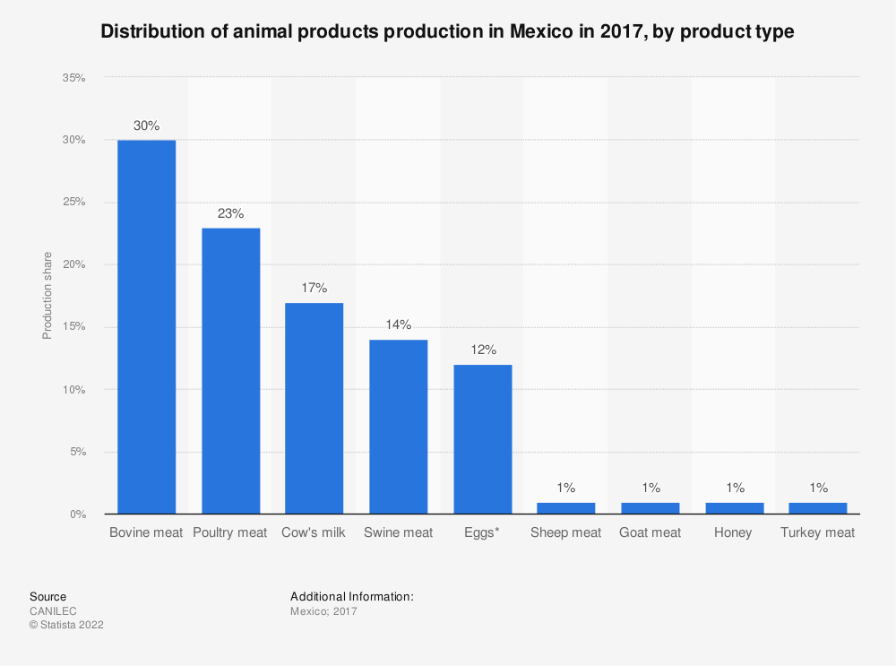 Statistic: Distribution of animal products production in Mexico in 2017, by product type | Statista