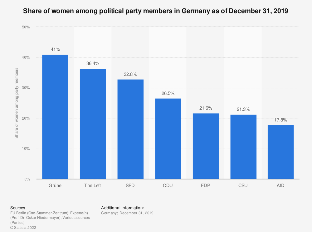 Statistic: Share of women among political party members in Germany as of December 31, 2018 | Statista