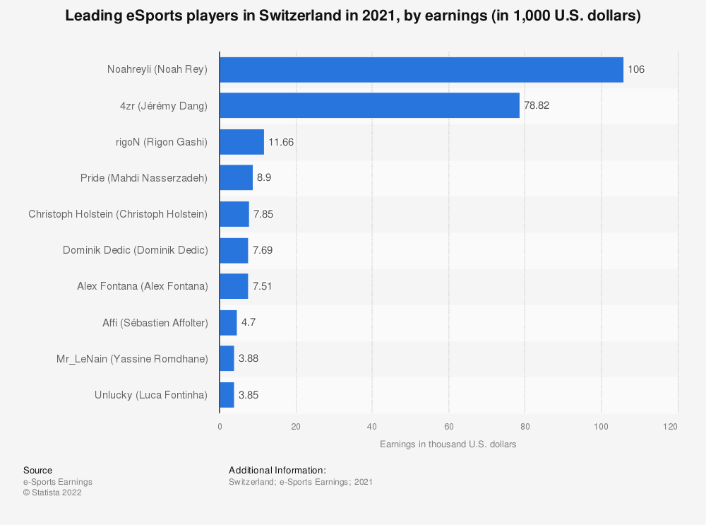 Statistic: Leading eSports players in Switzerland in 2018, by earnings (in 1,000 U.S. dollars) | Statista
