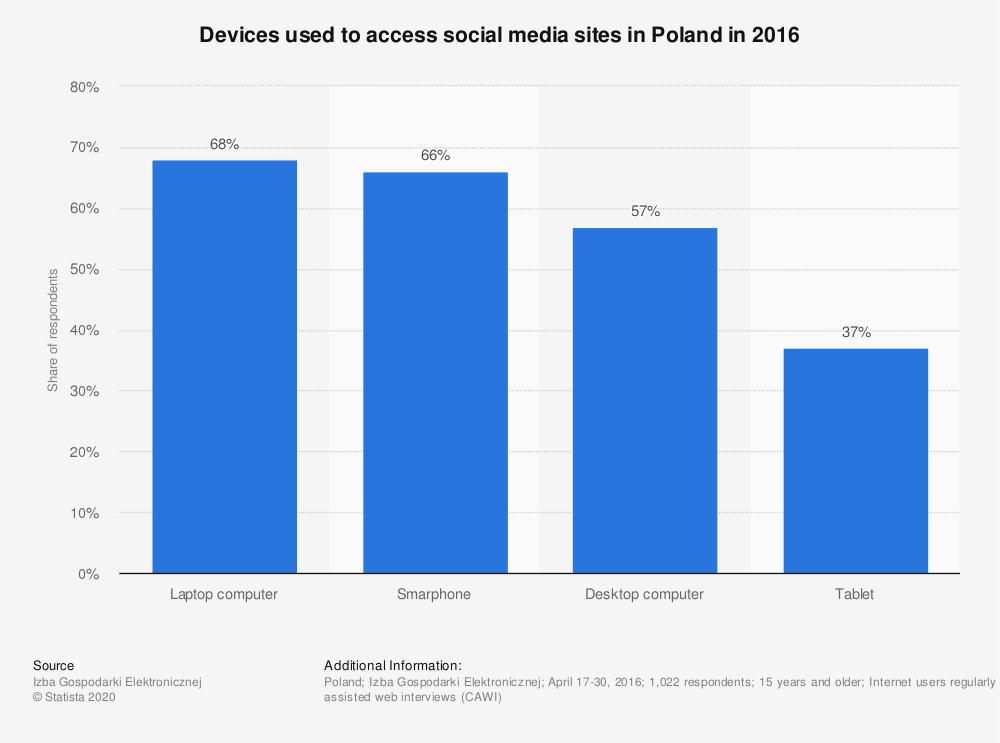 Statistic: Devices used to access social media sites in Poland in 2016 | Statista